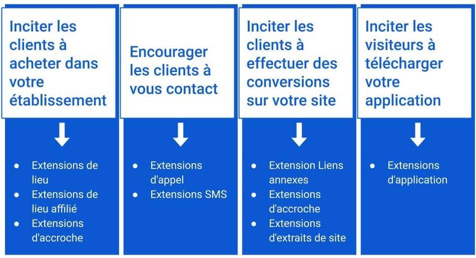 Extension annonces Creation d´une campagne Google Ads
