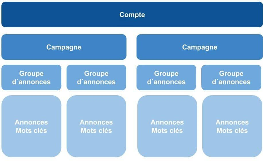 Structure campagne Google Ads