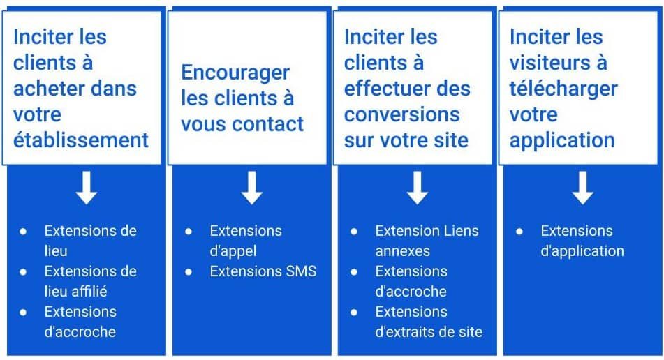 Extension annonces Creation d'une campagne Google Ads