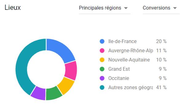 Région plan prévisionnel