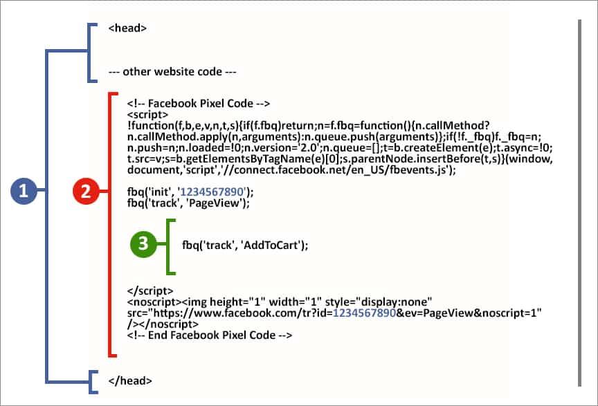 Exemple d'événement standard Pixel Facebook