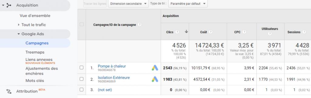 Analyse acquisition trafic Google analytics