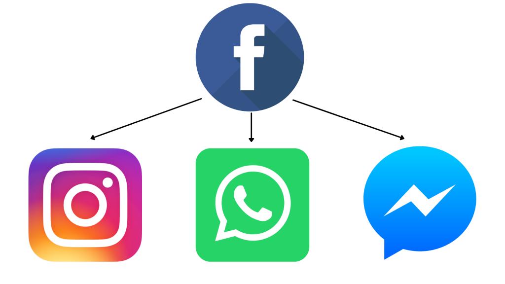 Plateforme facebook instagram messenger et whastapp